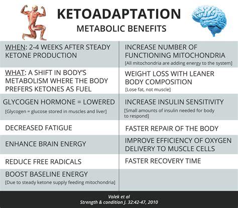 keto diet  exercise  top athletes  keto