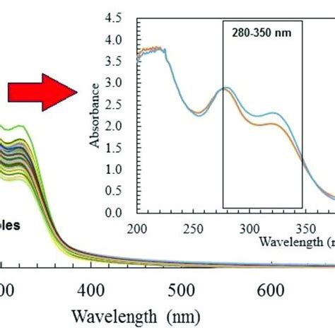 The beans you choose, whether you grind them fresh or. (PDF) The Classification of Ground Roasted Decaffeinated Coffee Using UV-VIS Spectroscopy and ...