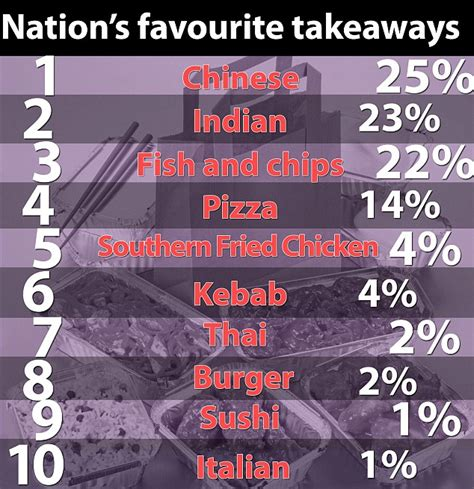 cuisine trudeau takeaway uk average brit is now spending 1 320 a year on