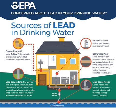 basic information  lead  drinking water ground