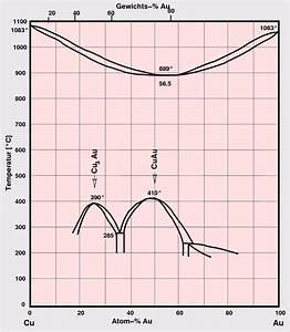 Intermetallische Phasen  Kap  1 3