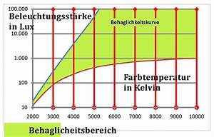 Kelvin Licht Tabelle : ratgeber led lampen und farbtemperatur ~ Orissabook.com Haus und Dekorationen