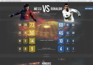 Forum Messi Vs Ronaldo 24