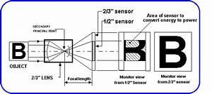 Light Transmission Through Lenses