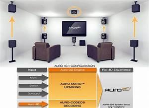Auro 3d Audio  U2014 Multi