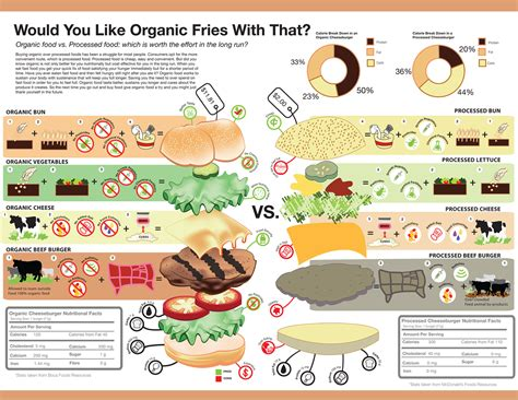 cuisine you processed foods the effects of processed foods