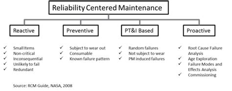 Bathtub Curve by Reliability Centered Maintenance In Wind Farm Operations