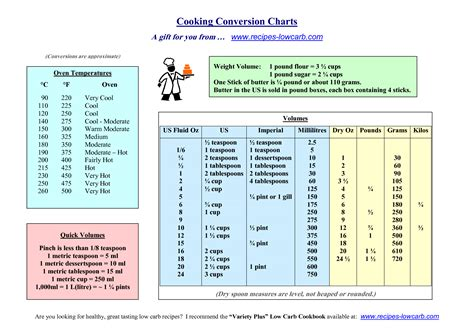 Cooking Measurements Dl by Here Is A Conversion Chart At Your Fingertips Every Time
