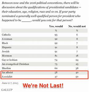 New Gallup Poll Shows That Atheists Are No Longer the ...