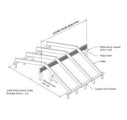 roof spans north light roof truss spans upto 20m to 30m