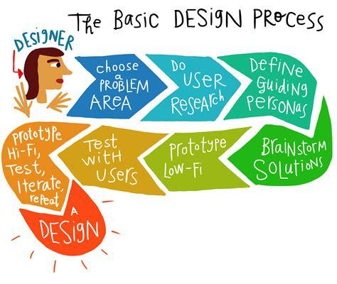 Oneupweb  Our Web Design Processphilosophy
