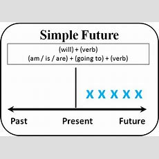Future Simple  How To Use Academichelpnet
