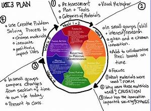 Using Kath Murdoch U0026 39 S Inquiry Cycle To Plan An Inquiry