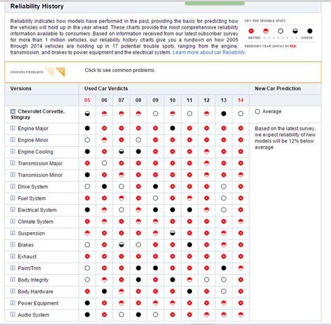 Consumer Reports Corvette Reliability Ratings
