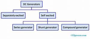 Wiring Diagram Of Dc Generator