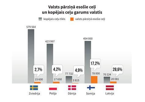 Ceļi nav starp valdības prioritātēm - Latvijas Valsts ceļi ...