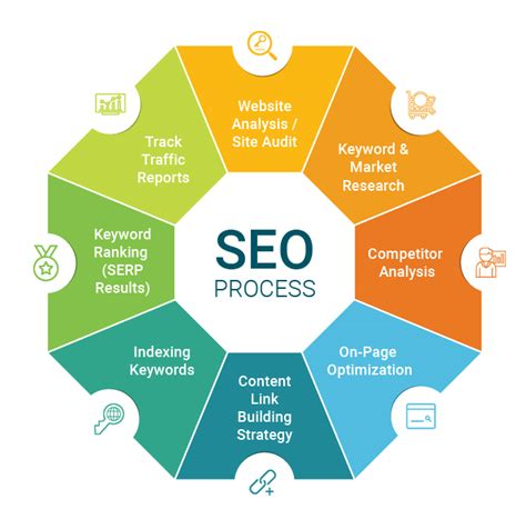 Seo Process by Digital Marketing Services In Us India Uae Digital