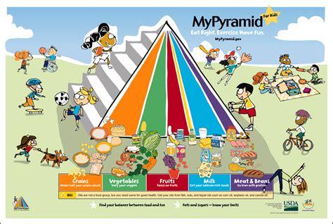 Vegan Food Pyramid Poster Foodcraftswebsite
