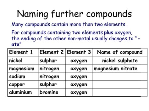 naming compounds by mba06ht teaching resources tes