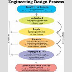 Engineering Design Process  Download Scientific Diagram