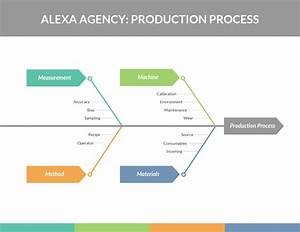 Production Process Fishbone Diagram Template