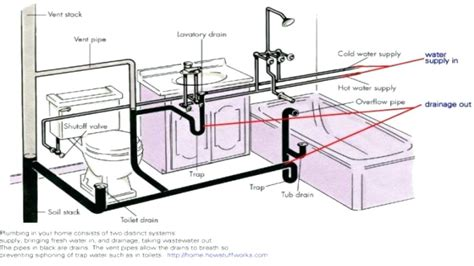 pipes under kitchen sink diagram kitchen sink vent diagram air admittance valve kitchen