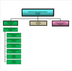 Business Organizational Chart Examples