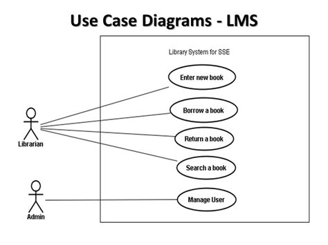 case diagram   library management system