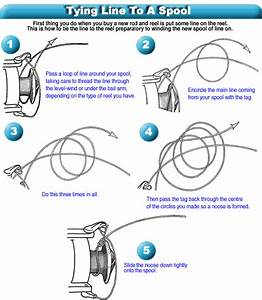Great Diagram For Spooling A Reel