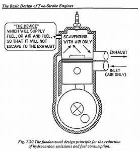 Diagram Of Four Stroke Engine