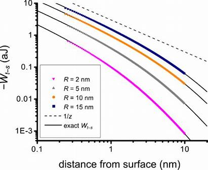Force Atomic Surfaces Surface Corrugated Bjnano Distance