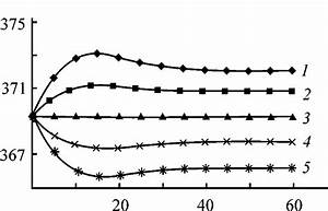 Effect Of Changes In Nitric Acid Flow Rate On The