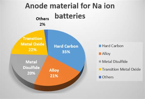 electrode materials  sodium ion batteries considerations  crystal structures  sodium