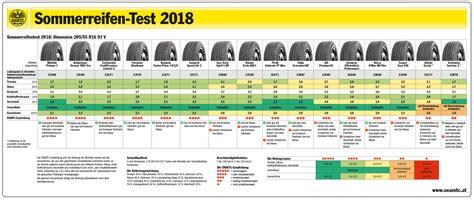 sommerreifen test 205 55 r16 reifengrosshandel reifen g 252 nstig f 252 r wiederverk 228 ufer