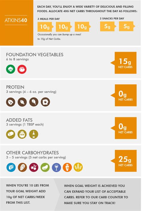 atkins   easy  effective  carb diet plan atkins