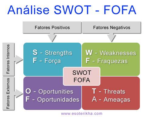 trabalho analise de riscos de templates de uma franquia a analise swot no plano de neg 243 cios business portugal