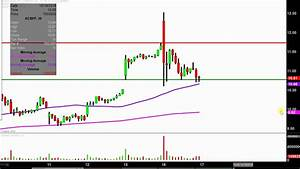 Aurora Cannabis Inc Acbff Stock Chart Technical