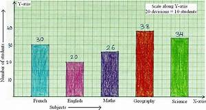 Construction Bar Chart Examples Construction Of Bar Graphs Solved Examples On