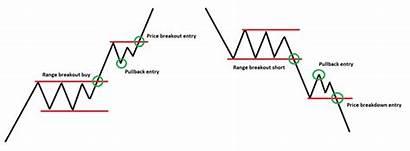 Pullback Breakout Strategies Becoming Maximizing Trader Better