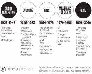 The Birth Years Of Millennials And Generation Z