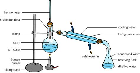 Difference Between Fractional Distillation Simple