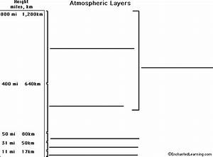 Label The Earth U0026 39 S Atmosphere Printout