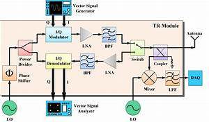 Microwave  Millimeter Wave Transceiver System With High