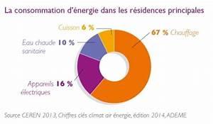 reussir sa renovation energetique conseils thermiques With consommation d electricite dans une maison