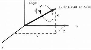 Euler Rotation Axis And Angle 2 3 Direction Cosine Matrix