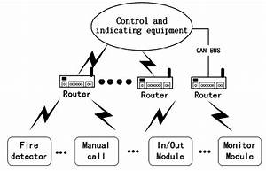 Architecture Of Wireless Fire Alarm System