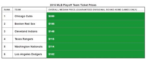 Nats Nlds Home Tickets Going For As Low As $53 On