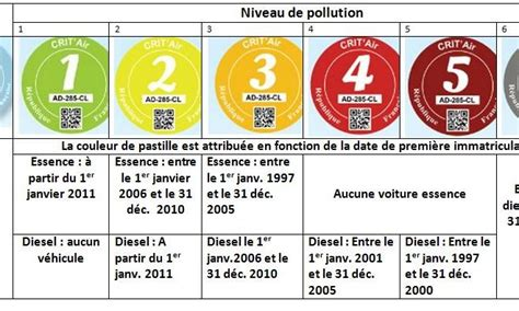 vignette de pollution la vignette crit air obligatoire 224 partir d aujourd hui scootmotoshop