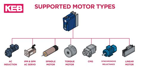 Types Of Electric Motor by Vfds For High Torque Servo Motors