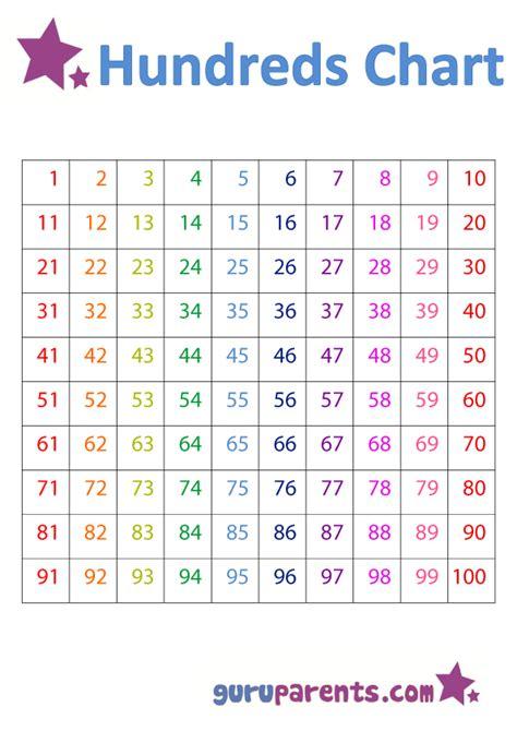 kindergarten  preschool charts guruparents